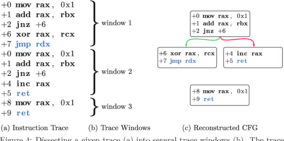 Figure 4 from Syntia : Breaking State-ofthe-Art Binary Code