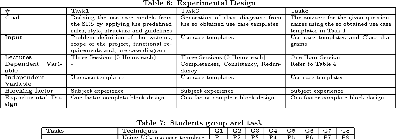 Use Case Template | Does Increasing Formalism In The Use Case Template Help Semantic