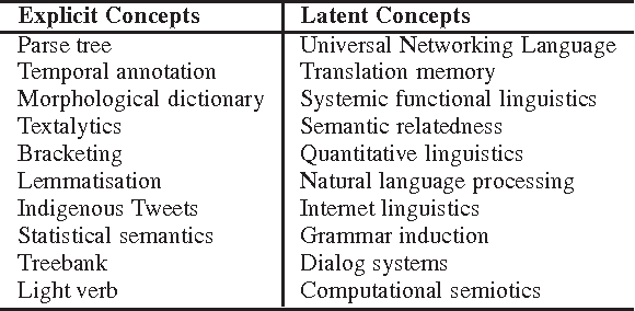 Figure 1 for Mined Semantic Analysis: A New Concept Space Model for Semantic Representation of Textual Data