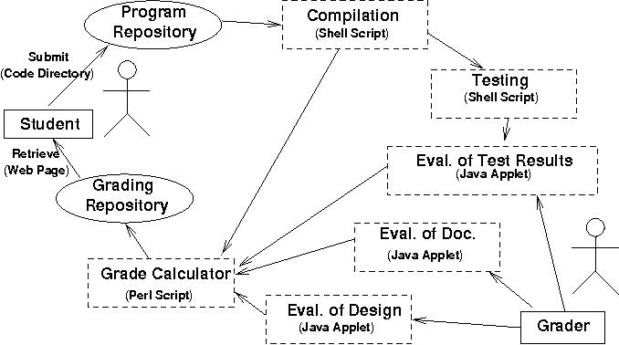 Experiences in Web-based grading - Semantic Scholar