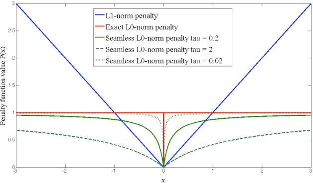 Figure 2 for Pairwise MRF Calibration by Perturbation of the Bethe Reference Point