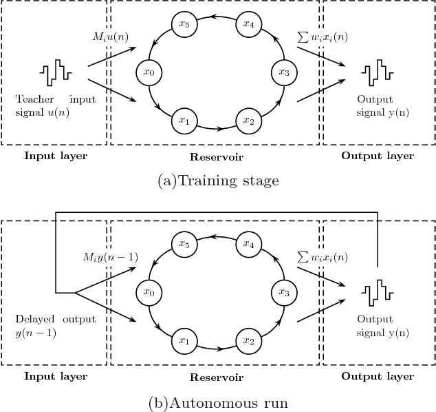 Figure 1 for Brain-inspired photonic signal processor for periodic pattern generation and chaotic system emulation