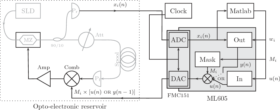 Figure 4 for Brain-inspired photonic signal processor for periodic pattern generation and chaotic system emulation