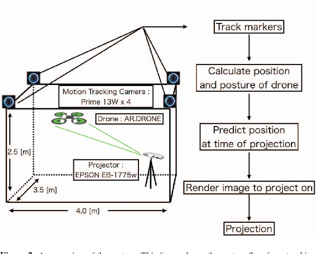 Figure 2 from [POSTER] ARial Texture: Dynamic Projection Mapping on on