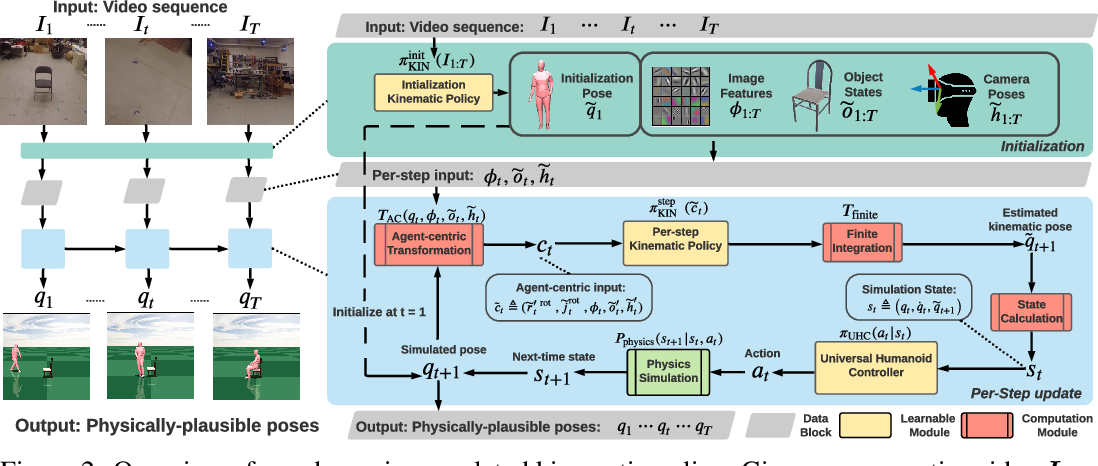 Figure 2 for Dynamics-Regulated Kinematic Policy for Egocentric Pose Estimation