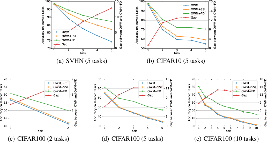 Figure 4 for Self-Supervised Learning Aided Class-Incremental Lifelong Learning