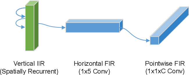 Figure 1 for A Machine Learning Imaging Core using Separable FIR-IIR Filters