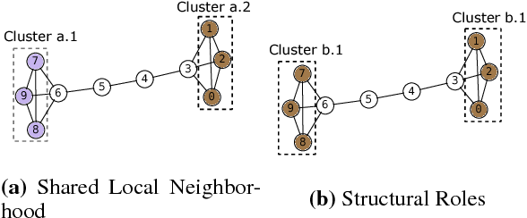 Figure 3 for MOHONE: Modeling Higher Order Network Effects in KnowledgeGraphs via Network Infused Embeddings
