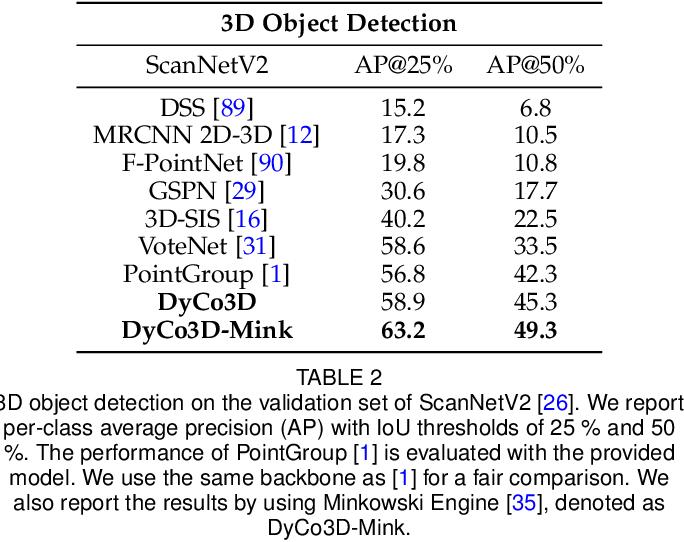 Figure 4 for Dynamic Convolution for 3D Point Cloud Instance Segmentation