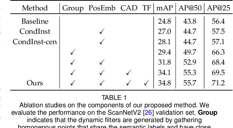 Figure 2 for Dynamic Convolution for 3D Point Cloud Instance Segmentation