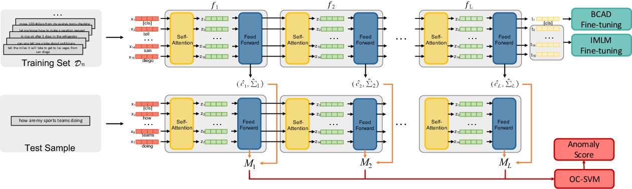 Figure 1 for Unsupervised Out-of-Domain Detection via Pre-trained Transformers