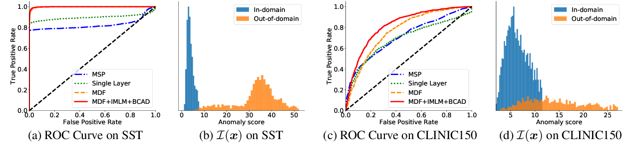 Figure 4 for Unsupervised Out-of-Domain Detection via Pre-trained Transformers