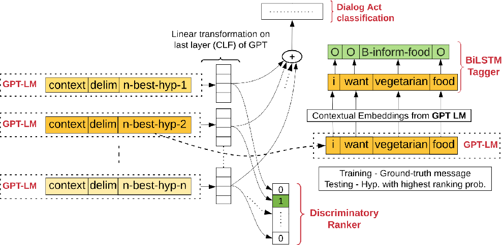 Figure 2 for Joint Contextual Modeling for ASR Correction and Language Understanding