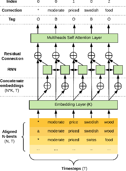 Figure 3 for Joint Contextual Modeling for ASR Correction and Language Understanding