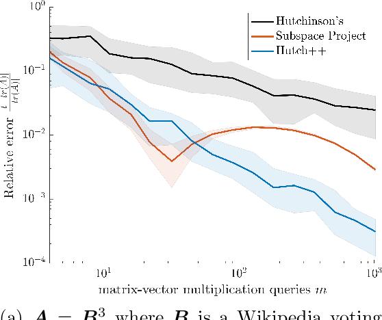 Figure 2 for Hutch++: Optimal Stochastic Trace Estimation