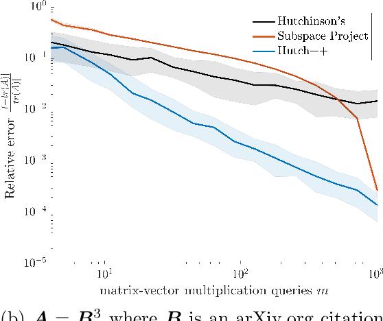 Figure 3 for Hutch++: Optimal Stochastic Trace Estimation