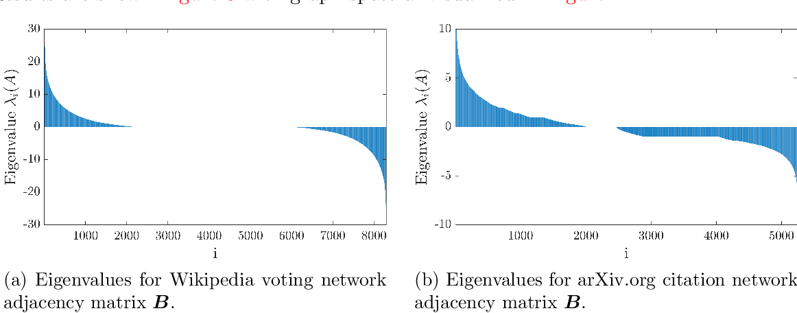 Figure 4 for Hutch++: Optimal Stochastic Trace Estimation