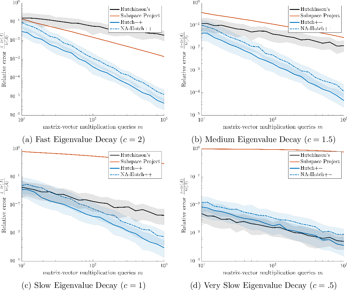 Figure 1 for Hutch++: Optimal Stochastic Trace Estimation