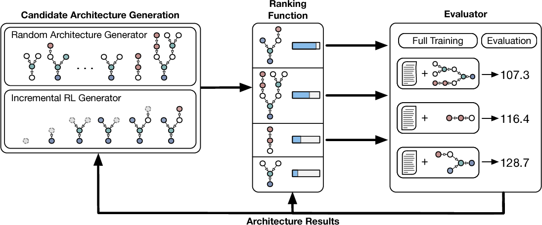 Figure 1 for A Flexible Approach to Automated RNN Architecture Generation