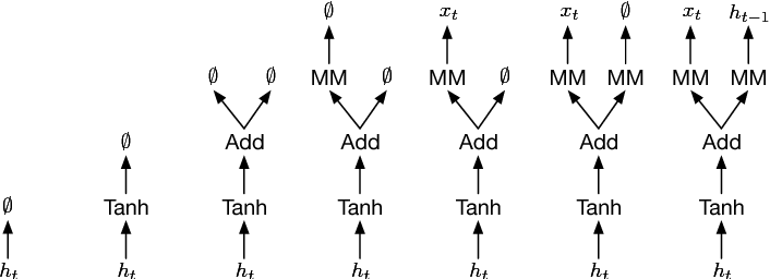Figure 3 for A Flexible Approach to Automated RNN Architecture Generation