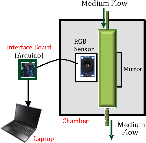 Figure 1 from Design and Test of a Low-Cost RGB Sensor for