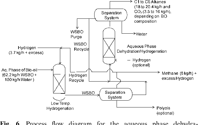 6 process flow diagram for the aqueous phase dehydration/hydrogenation of  bio-