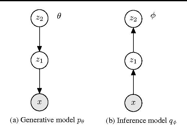 Figure 1 for Semi-Supervised Generation with Cluster-aware Generative Models