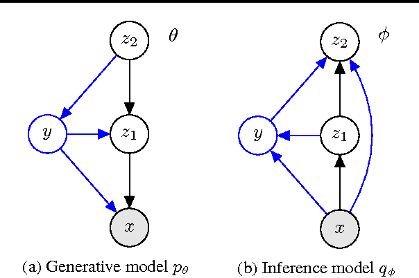 Figure 3 for Semi-Supervised Generation with Cluster-aware Generative Models
