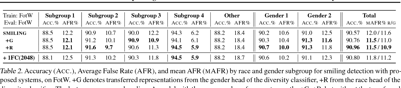 Figure 3 for InclusiveFaceNet: Improving Face Attribute Detection with Race and Gender Diversity