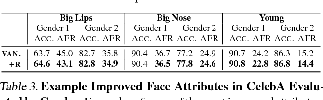 Figure 4 for InclusiveFaceNet: Improving Face Attribute Detection with Race and Gender Diversity