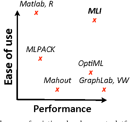 Figure 1 for MLI: An API for Distributed Machine Learning