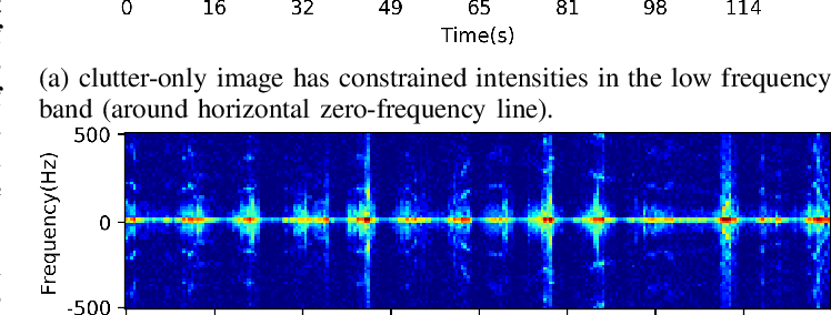 Figure 1 for Small-floating Target Detection in Sea Clutter via Visual Feature Classifying in the Time-Doppler Spectra