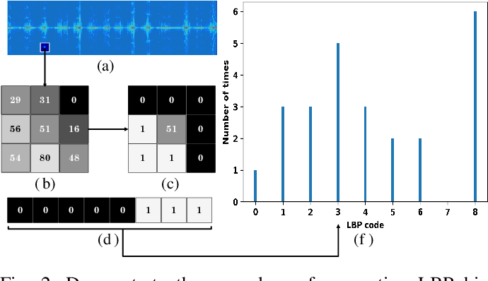 Figure 2 for Small-floating Target Detection in Sea Clutter via Visual Feature Classifying in the Time-Doppler Spectra