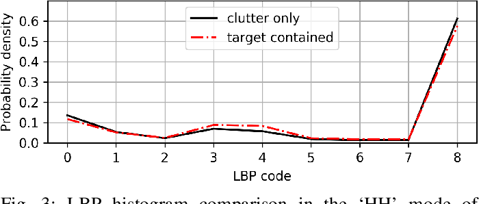 Figure 3 for Small-floating Target Detection in Sea Clutter via Visual Feature Classifying in the Time-Doppler Spectra
