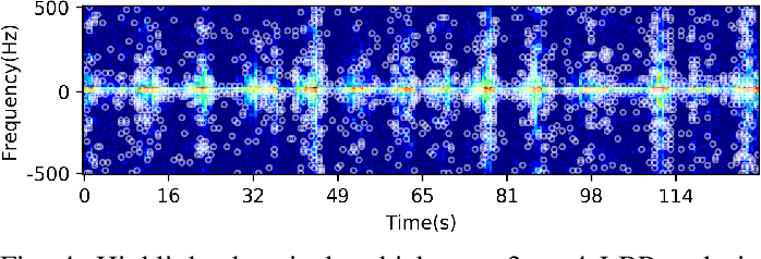 Figure 4 for Small-floating Target Detection in Sea Clutter via Visual Feature Classifying in the Time-Doppler Spectra