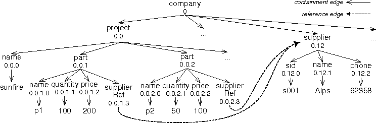 Efficient xml keyword search from graph model to tree model figure 1 ccuart Images