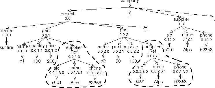 Efficient xml keyword search from graph model to tree model figure 2 ccuart Images