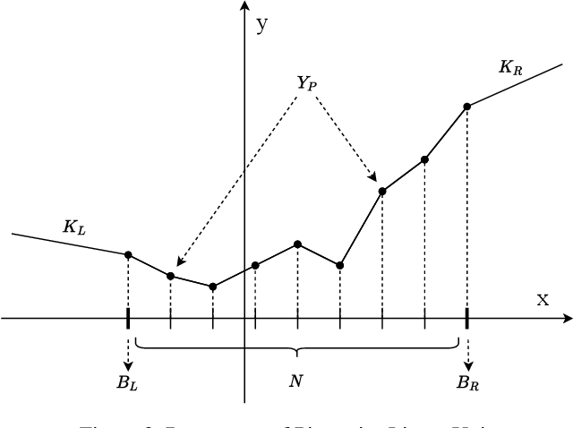 Figure 3 for Learning specialized activation functions with the Piecewise Linear Unit