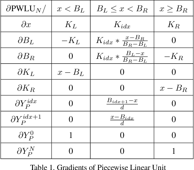 Figure 2 for Learning specialized activation functions with the Piecewise Linear Unit