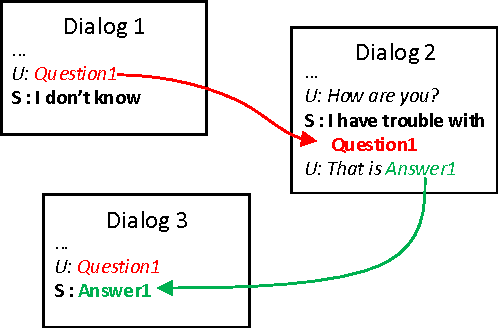 Figure 1 for Data Collection for Interactive Learning through the Dialog