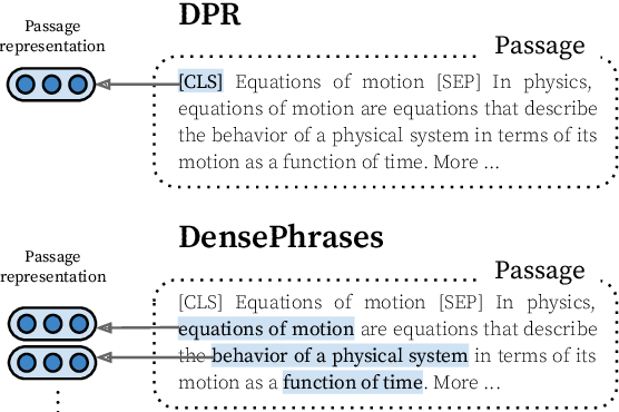 Figure 1 for Phrase Retrieval Learns Passage Retrieval, Too