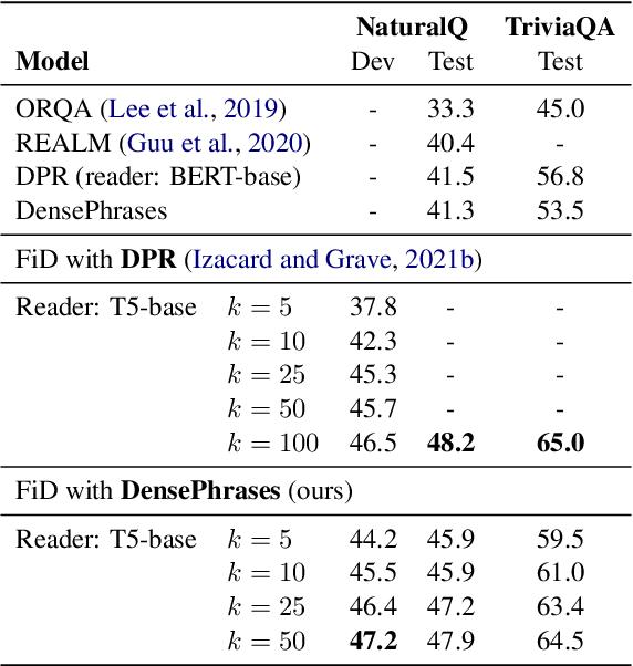 Figure 3 for Phrase Retrieval Learns Passage Retrieval, Too