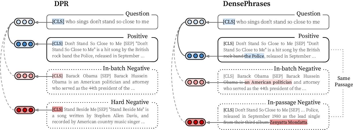 Figure 4 for Phrase Retrieval Learns Passage Retrieval, Too