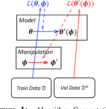 Figure 1 for Learning Data Manipulation for Augmentation and Weighting