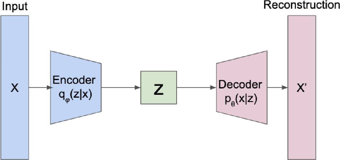 Figure 1 for A Deeper Look at the Unsupervised Learning of Disentangled Representations in $β$-VAE from the Perspective of Core Object Recognition