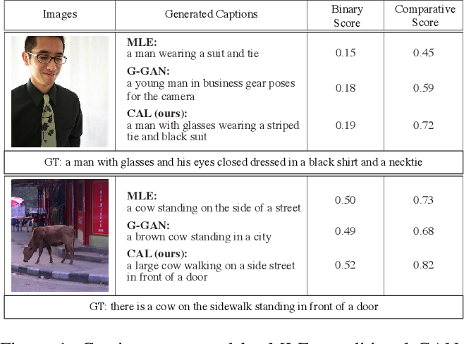 Figure 1 for Generating Diverse and Accurate Visual Captions by Comparative Adversarial Learning
