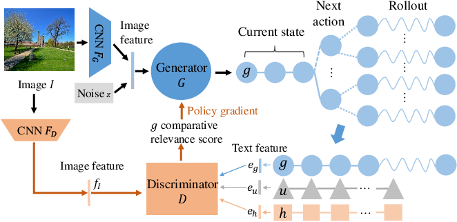 Figure 3 for Generating Diverse and Accurate Visual Captions by Comparative Adversarial Learning