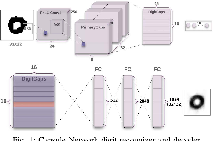 Figure 1 for Capsule-Based Persian/Arabic Robust Handwritten Digit Recognition Using EM Routing