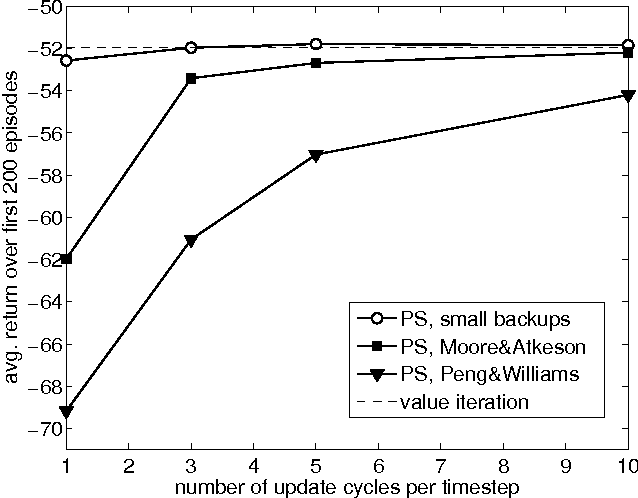 Figure 4 for Planning by Prioritized Sweeping with Small Backups