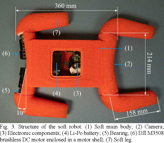 Figure 3 for A Legged Soft Robot Platform for Dynamic Locomotion